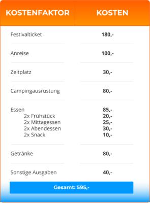 Kosten für einen Festivalbesuch (fiktiv)