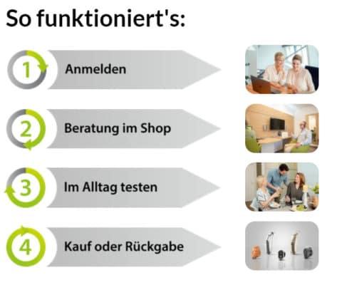 Ablauf GEERS Hörgeräte Test