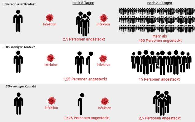 Coronavirus Ansteckung